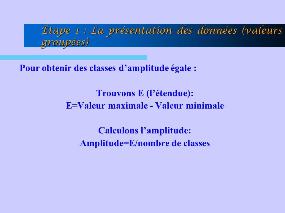 Pour obtenir des classes damplitude égale : Trouvons E (létendue): E=Valeur maximale - Valeur minimale Calculons lamplitude: Amplitude=E/nombre de cla