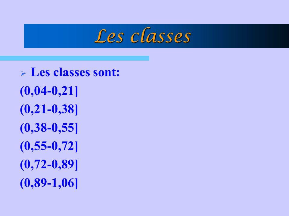 Les classes Les classes sont: (0,04-0,21] (0,21-0,38] (0,38-0,55] (0,55-0,72] (0,72-0,89] (0,89-1,06]