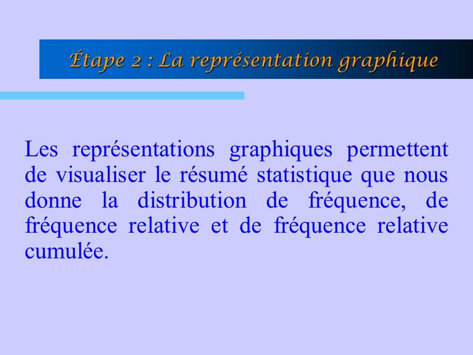 Les représentations graphiques permettent de visualiser le résumé statistique que nous donne la distribution de fréquence, de fréquence relative et de