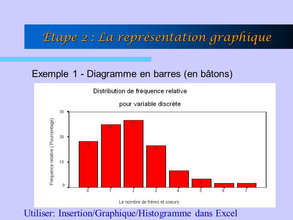 Exemple 1 - Diagramme en barres (en bâtons) Utiliser: Insertion/Graphique/Histogramme dans Excel