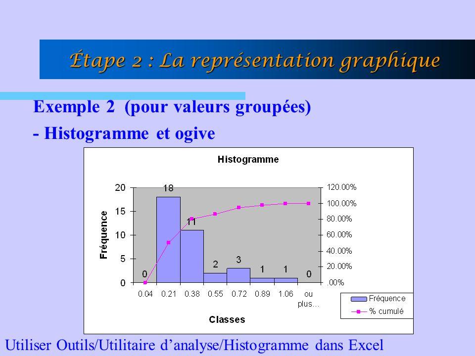 Exemple 2 (pour valeurs groupées) - Histogramme et ogive Étape 2 : La représentation graphique Utiliser Outils/Utilitaire danalyse/Histogramme dans Ex