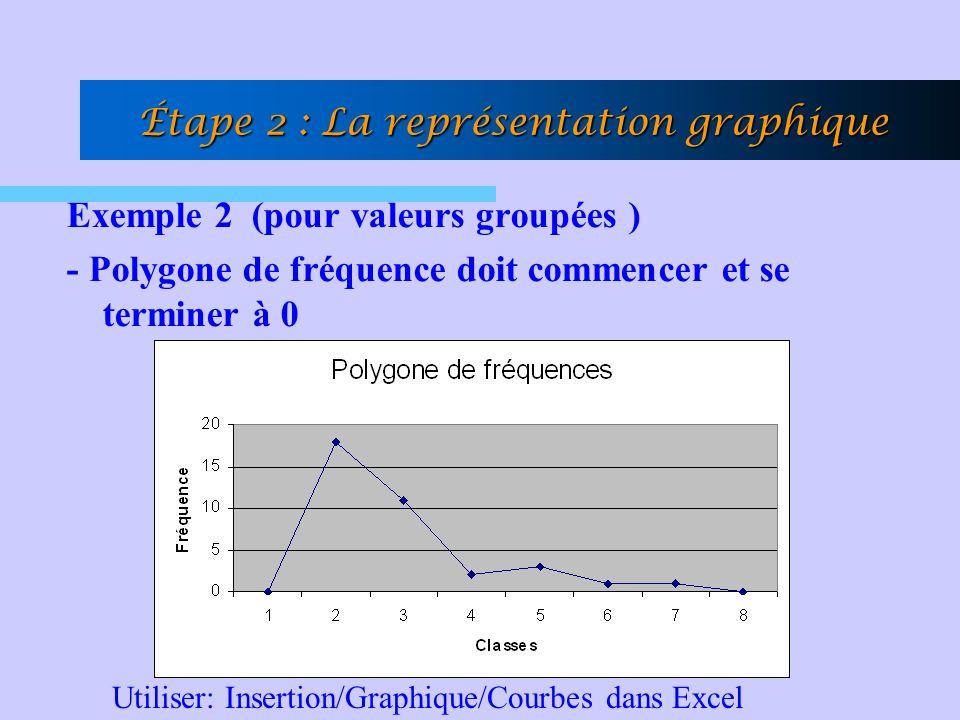 Exemple 2 (pour valeurs groupées ) - Polygone de fréquence doit commencer et se terminer à 0 Étape 2 : La représentation graphique Utiliser: Insertion