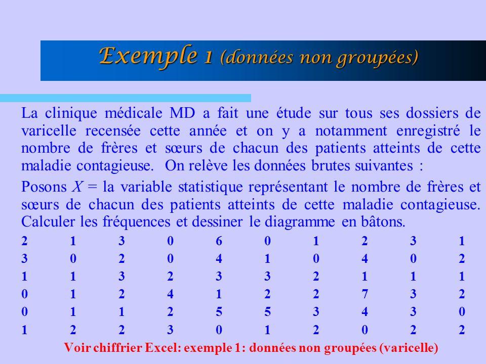 La clinique médicale MD a fait une étude sur tous ses dossiers de varicelle recensée cette année et on y a notamment enregistré le nombre de frères et