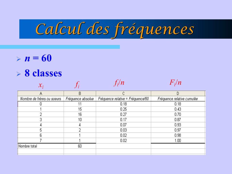 Calcul des fréquences n = 60 8 classes xixi fifi fi/nfi/nFi/nFi/n