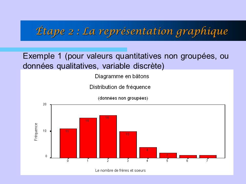 Le diagramme en bâtons (en barres) pour les données non groupées –En abscisse: les valeurs de la variable discrète –En ordonnée: bâton de longueur proportionnelle à la fréquence de chaque variable Lhistogramme (pour les données groupées) –Rectangles juxtaposés dont chacune des bases est égale à lintervalle de chaque classe, et dont la hauteur est telle que la surface soit proportionnelle à la fréquence de la classe correspondante Le polygone de fréquences –Distribution des fréquences sous-forme de courbe Ogive (polygone de fréquence relative cumulée) Étape 2 : La représentation graphique