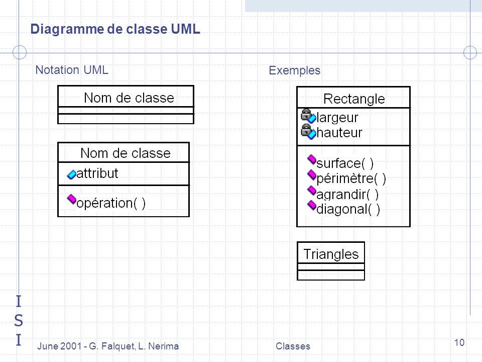 ISIISI June 2001 - G. Falquet, L. NerimaClasses 10 Diagramme de classe UML Notation UML Exemples