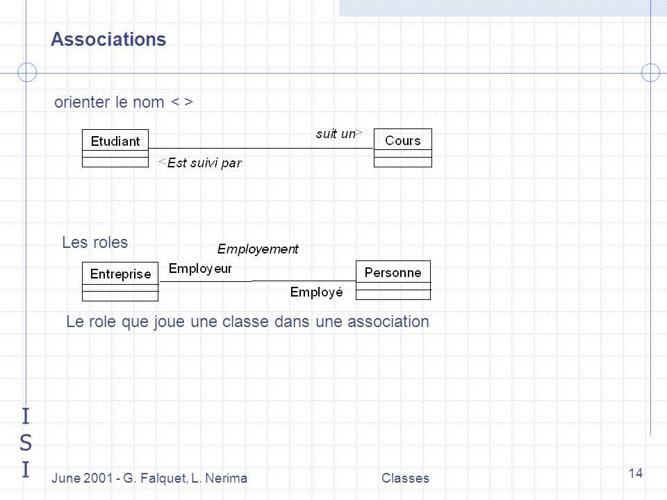 ISIISI June 2001 - G. Falquet, L. NerimaClasses 14 Associations orienter le nom Les roles Le role que joue une classe dans une association