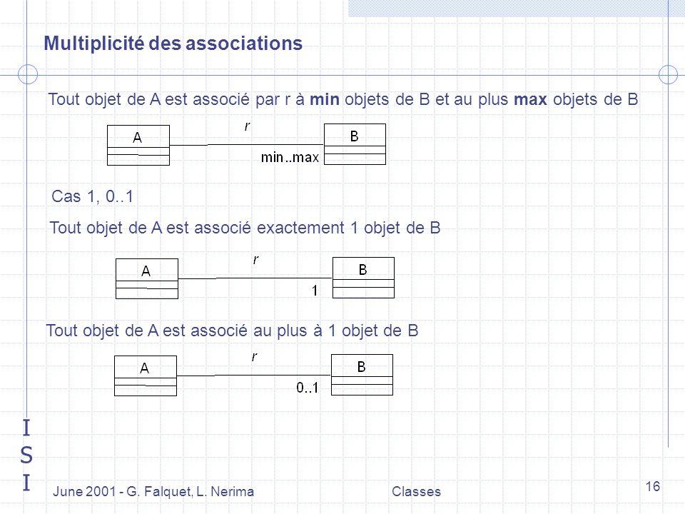 ISIISI June 2001 - G. Falquet, L. NerimaClasses 16 Multiplicité des associations Tout objet de A est associé par r à min objets de B et au plus max ob