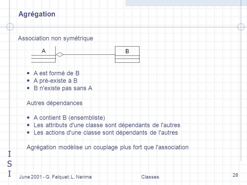 ISIISI June 2001 - G. Falquet, L. NerimaClasses 28 Agrégation Association non symétrique A est formé de B A pré-existe à B B n'existe pas sans A Autre