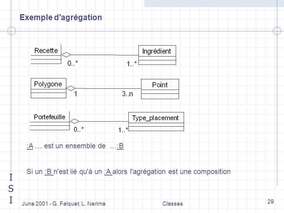 ISIISI June 2001 - G. Falquet, L. NerimaClasses 29 Exemple d'agrégation :A … est un ensemble de …:B Si un :B n'est lié qu'à un :A alors l'agrégation e