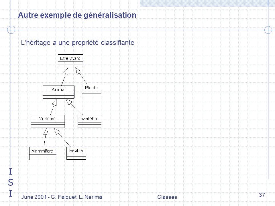 ISIISI June 2001 - G. Falquet, L. NerimaClasses 37 Autre exemple de généralisation L'héritage a une propriété classifiante