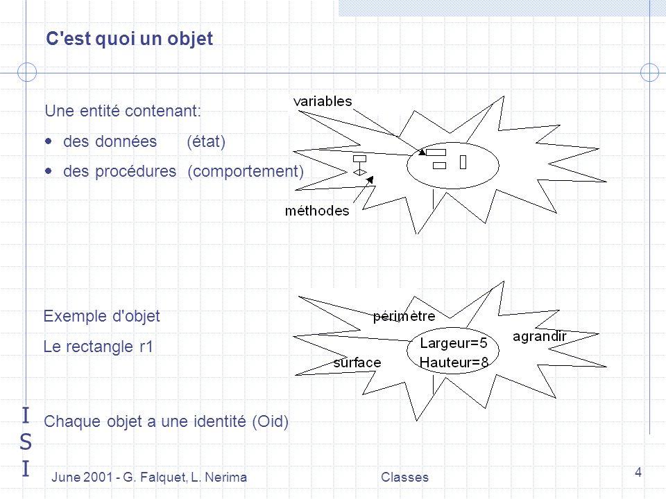 ISIISI June 2001 - G. Falquet, L. NerimaClasses 4 C'est quoi un objet Une entité contenant: des données (état) des procédures (comportement) Exemple d