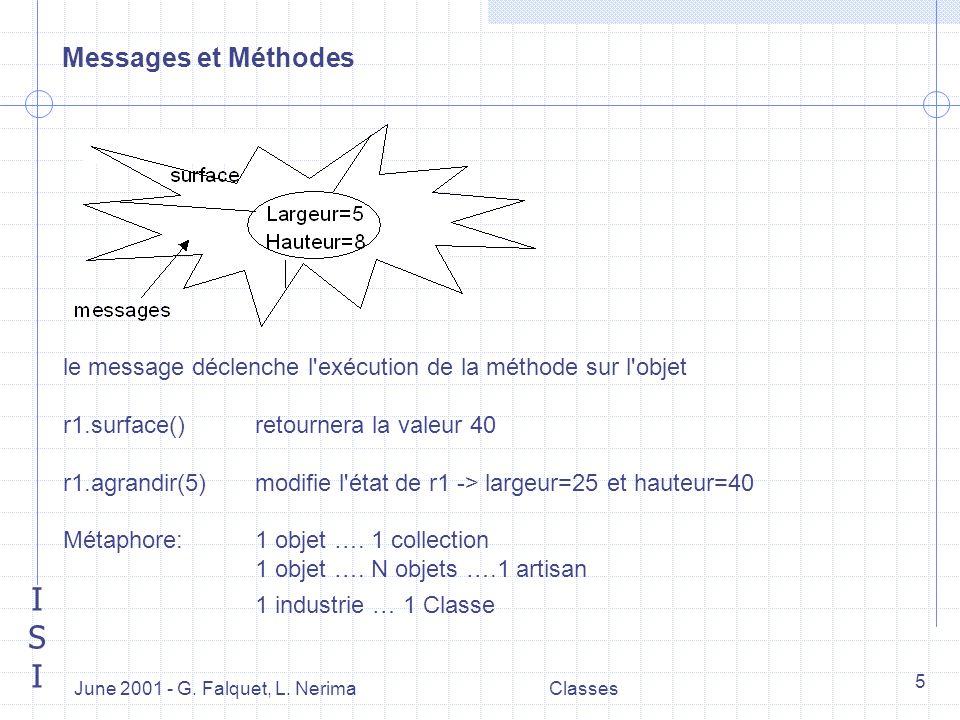 ISIISI June 2001 - G. Falquet, L. NerimaClasses 5 Messages et Méthodes le message déclenche l'exécution de la méthode sur l'objet r1.surface()retourne
