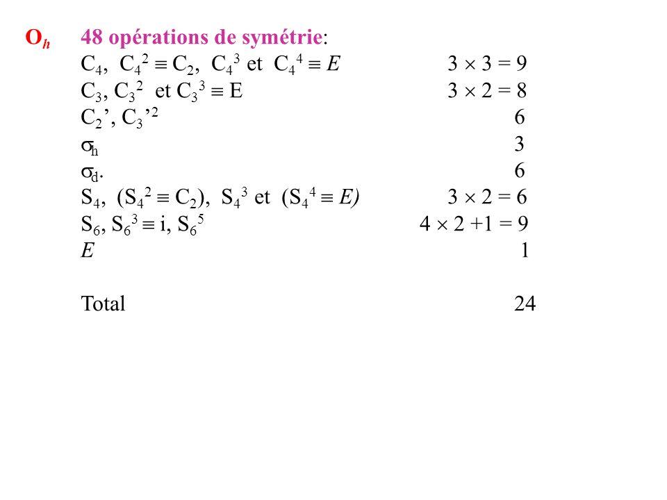 O h 48 opérations de symétrie: C 4, C 4 2 C 2, C 4 3 et C 4 4 E3 3 = 9 C 3, C 3 2 et C 3 3 E3 2 = 8 C 2, C 3 2 6 h 3 d. 6 S 4, (S 4 2 C 2 ), S 4 3 et