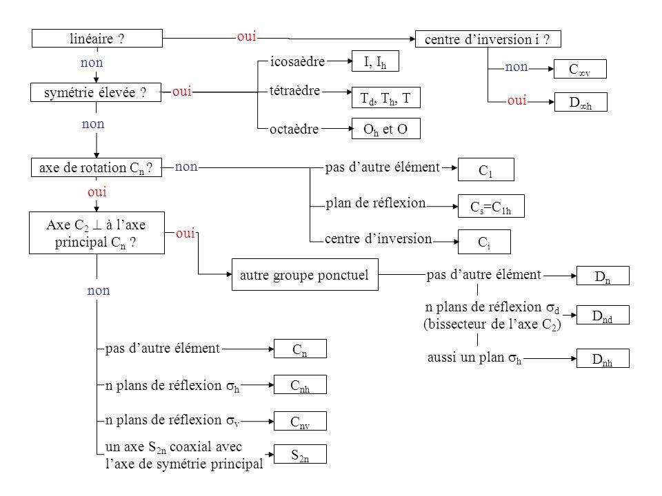 linéaire ? centre dinversion i ? symétrie élevée ? D h C v non axe de rotation C n ? T d, T h, T non C1C1 Axe C 2 à laxe principal C n ? DnDn D nd D n