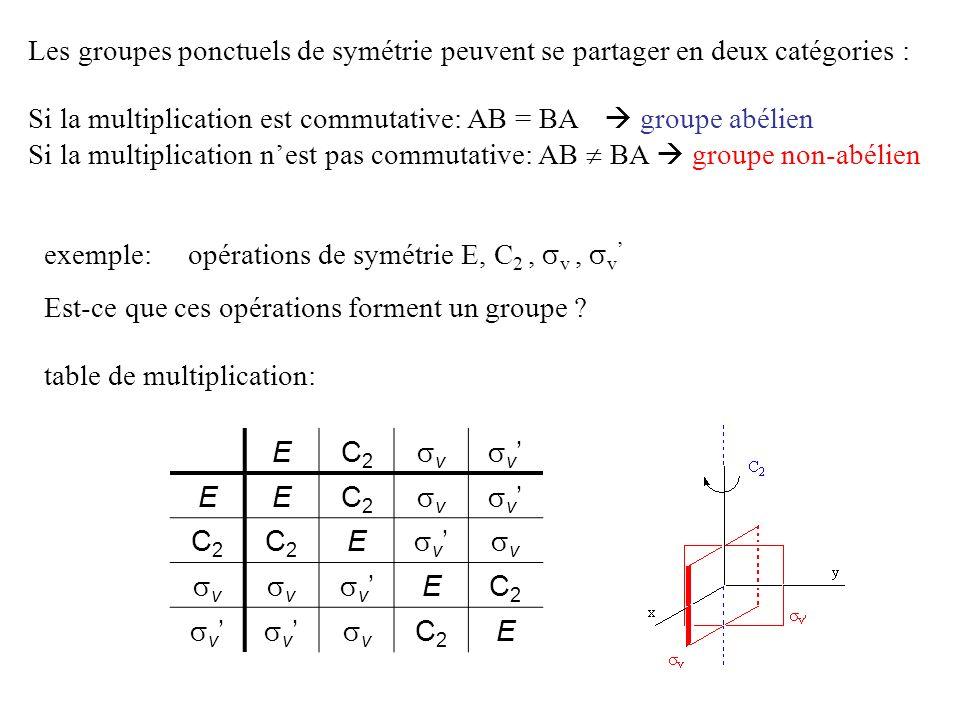 Si la multiplication est commutative: AB = BA groupe abélien Si la multiplication nest pas commutative: AB BA groupe non-abélien EC2C2 v v EEC2C2 v v