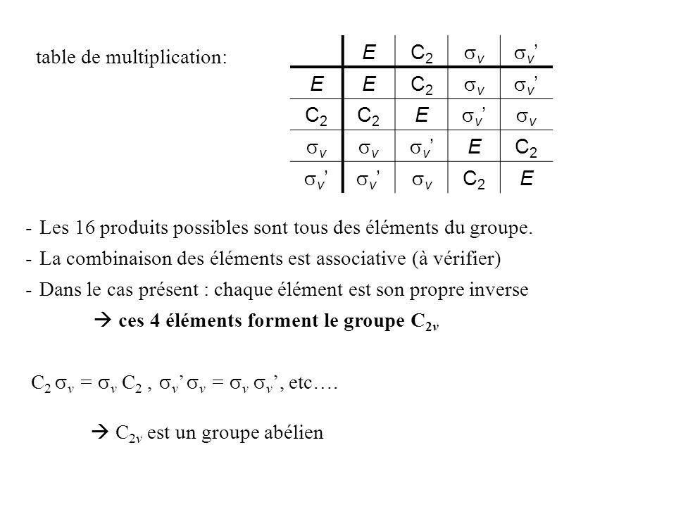 Exemple : groupe C 3v (NH 3 ) Les opérations de symétrie de ce groupe sont: E, C 3 1, C 3 2, v, v, v ne pas oublier que C 3 1 * v = v tableau de multiplication : EC3C3 C32C32 v v v EEC3C3 C32C32 v v v C3C3 C3C3 C32C32 E v v v C32C32 C32C32 EC3C3 v v v v v v v EC3C3 C32C32 v v v v C32C32 EC3C3 v v v v C3C3 C32C32 E groupe non-abélien C 3v Compliqué!