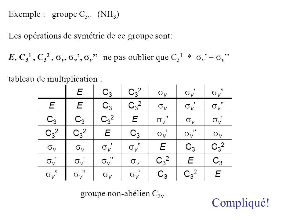 Exemple : groupe C 3v (NH 3 ) Les opérations de symétrie de ce groupe sont: E, C 3 1, C 3 2, v, v, v ne pas oublier que C 3 1 * v = v tableau de multi