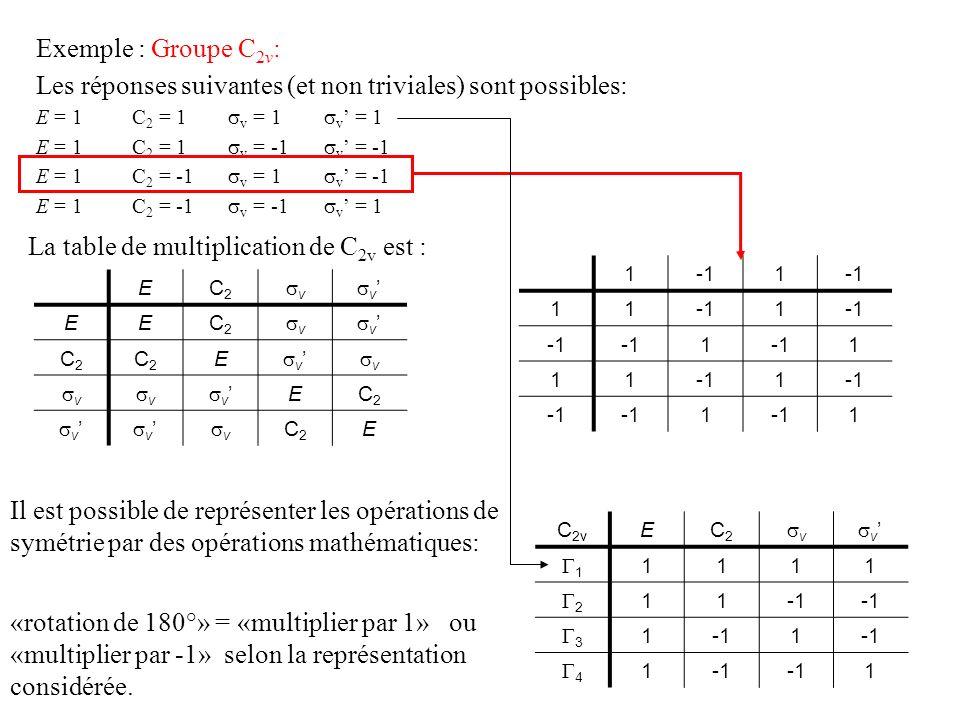 Exemple : Groupe C 2v : Les réponses suivantes (et non triviales) sont possibles: E = 1C 2 = 1 v = 1 v = 1 E = 1C 2 = 1 v = -1 v = -1 E = 1C 2 = -1 v