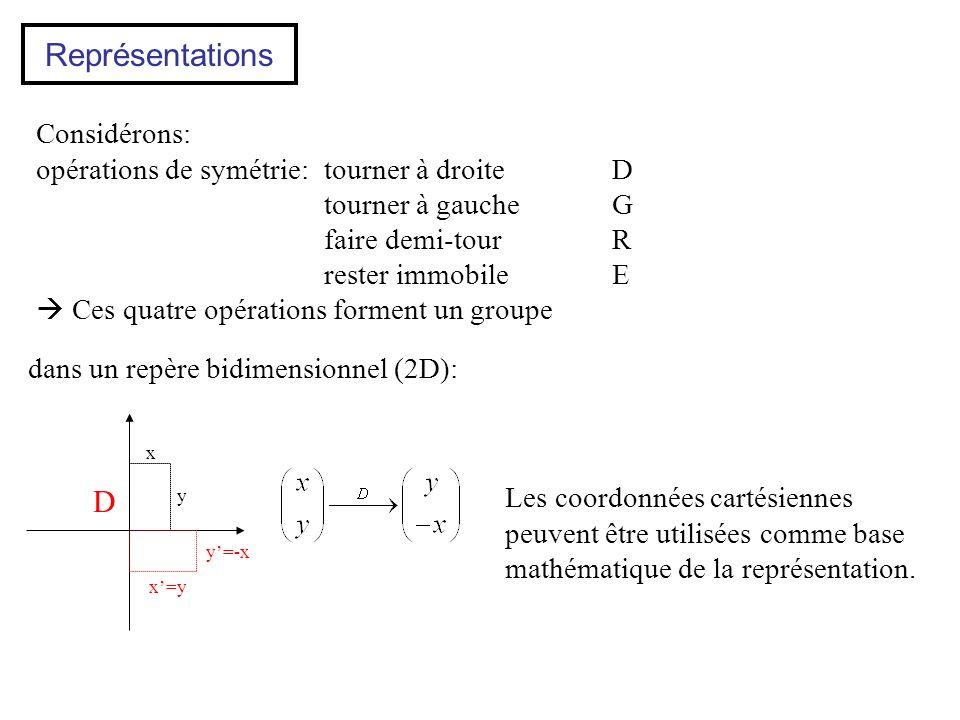 Considérons: opérations de symétrie:tourner à droiteD tourner à gaucheG faire demi-tourR rester immobileE Ces quatre opérations forment un groupe x y