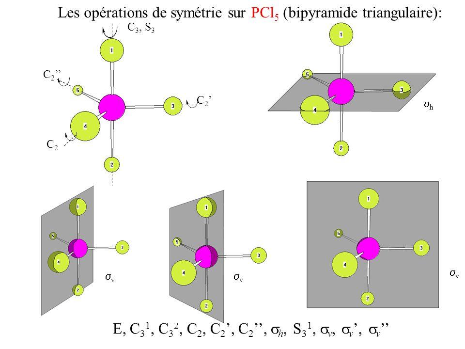 Décrire une molécule par une liste de toutes ses opérations de symétrie est long.
