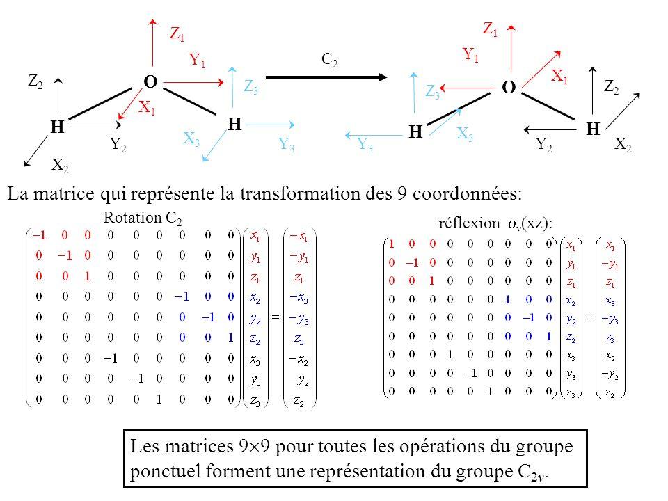 La molécule dammoniac:symétrie C 3v y1y1 x1x1 C3C3 y1y1 x1x1 pour lazote: angle de rotation: notation matricielle: Comment pouvons-nous utiliser le fait que les matrices constituent un groupe mathématique pour simplifier le problème .