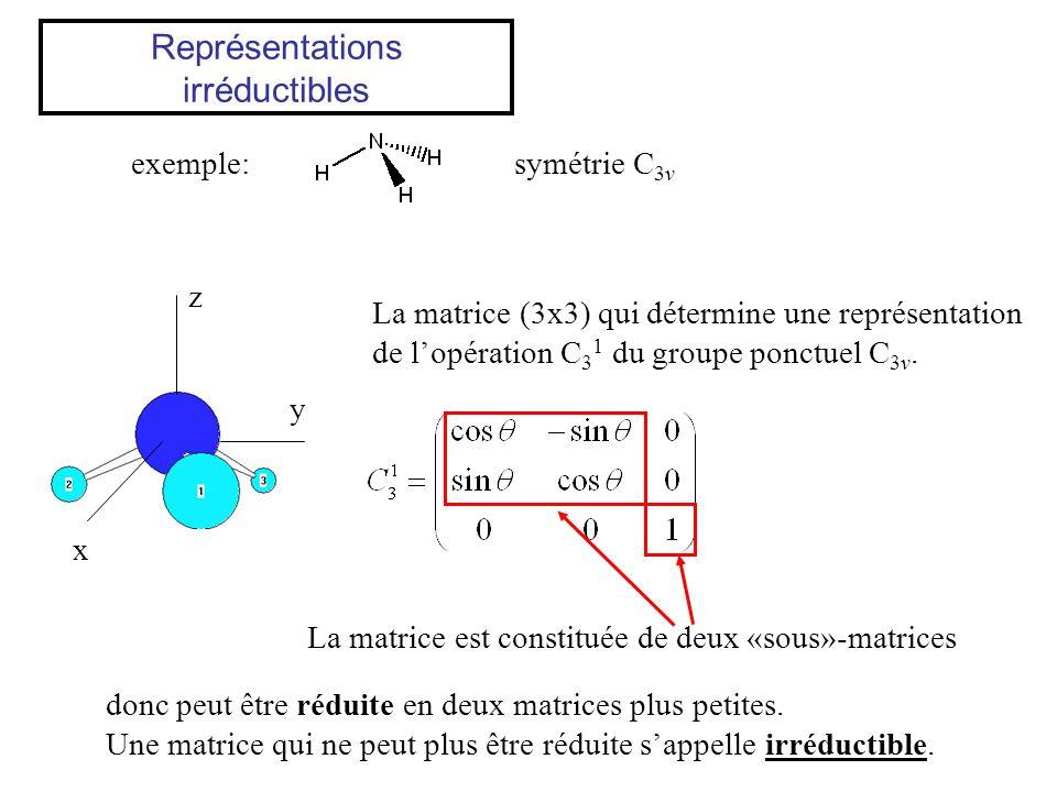 Représentations irréductibles exemple:symétrie C 3v La matrice (3x3) qui détermine une représentation de lopération C 3 1 du groupe ponctuel C 3v. La