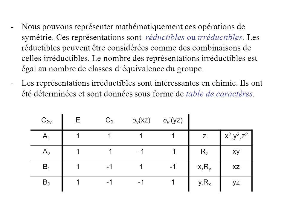 C2vC2v EC2C2 v (xz) v (yz) A1A1 1111zx 2,y 2,z 2 A2A2 11 RzRz xy B1B1 11 x,R y xz B2B2 1 1y,R x yz nom du groupe (symbole de Schönflies) Éléments de symétrie, réunis en classes caractères des représentations irréductibles bases de représentations couramment utilisées Représentations irréductibles associées aux symboles de Mulliken (attribués daprès des règles) v v C2C2