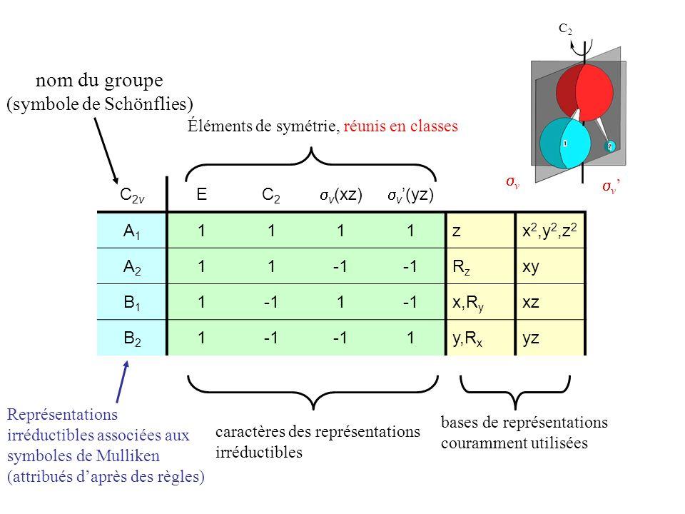 C2vC2v EC2C2 v (xz) v (yz) A1A1 1111zx 2,y 2,z 2 A2A2 11 RzRz xy B1B1 11 x,R y xz B2B2 1 1y,R x yz nom du groupe (symbole de Schönflies) Éléments de s
