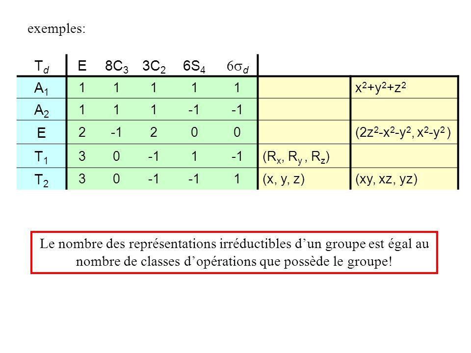 TdTd E8C 3 3C 2 6S 4 d A1A1 11111x 2 +y 2 +z 2 A2A2 111 E 2 200(2z 2 -x 2 -y 2, x 2 -y 2 ) T1T1 301 (R x, R y, R z ) T2T2 30 1(x, y, z)(xy, xz, yz) Le