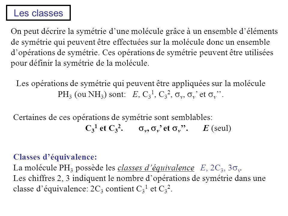 Les classes On peut décrire la symétrie dune molécule grâce à un ensemble déléments de symétrie qui peuvent être effectuées sur la molécule donc un en