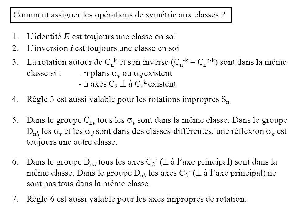 Plus court: Deux opérations se trouvent dans la même classe si (1)les deux sont du même genre (rotation, réflexion) (2)dans le groupe existe une autre opération qui inter-change les deux opérations dans C 6 :les rotations sont toutes dans des classes différentes, dans C 6v :la réflexion dans un plan vertical inter-change leffet de rotation de 60° et de 300°, donc C 6 1 et C 6 5 sont dans la même classe