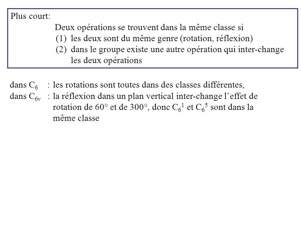 Plus court: Deux opérations se trouvent dans la même classe si (1)les deux sont du même genre (rotation, réflexion) (2)dans le groupe existe une autre