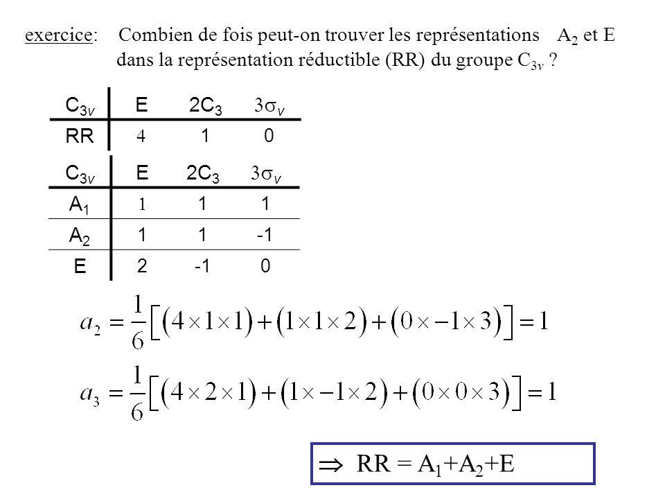 exercice: Combien de fois peut-on trouver les représentations A 2 et E dans la représentation réductible (RR) du groupe C 3v ? C3vC3v E2C 3 v RR 10 C3