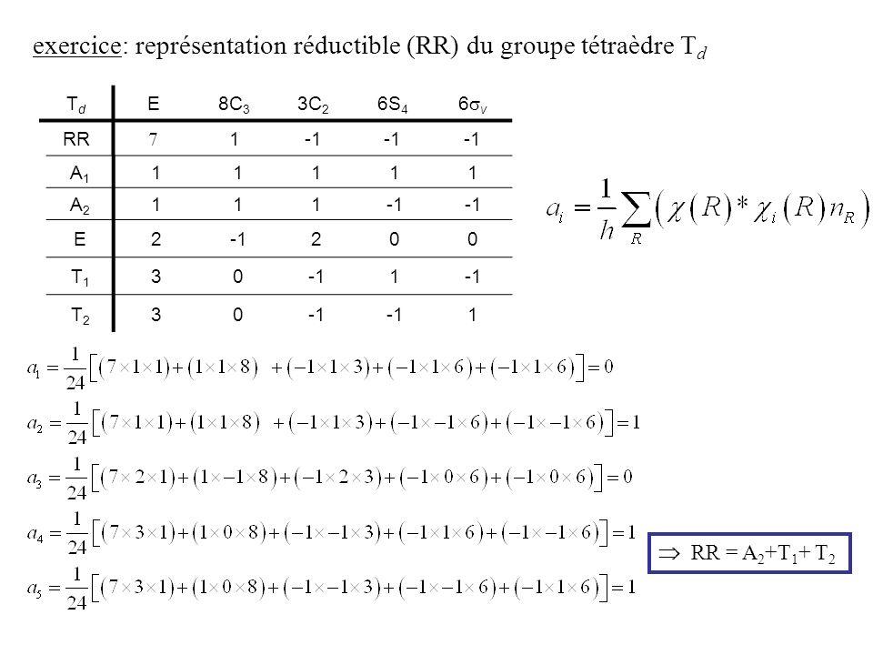 exercice: représentation réductible (RR) du groupe tétraèdre T d TdTd E8C 3 3C 2 6S 4 6 v RR 1 A1A1 11111 A2A2 111 E2 200 T1T1 30 1 T2T2 30 1 RR = A 2