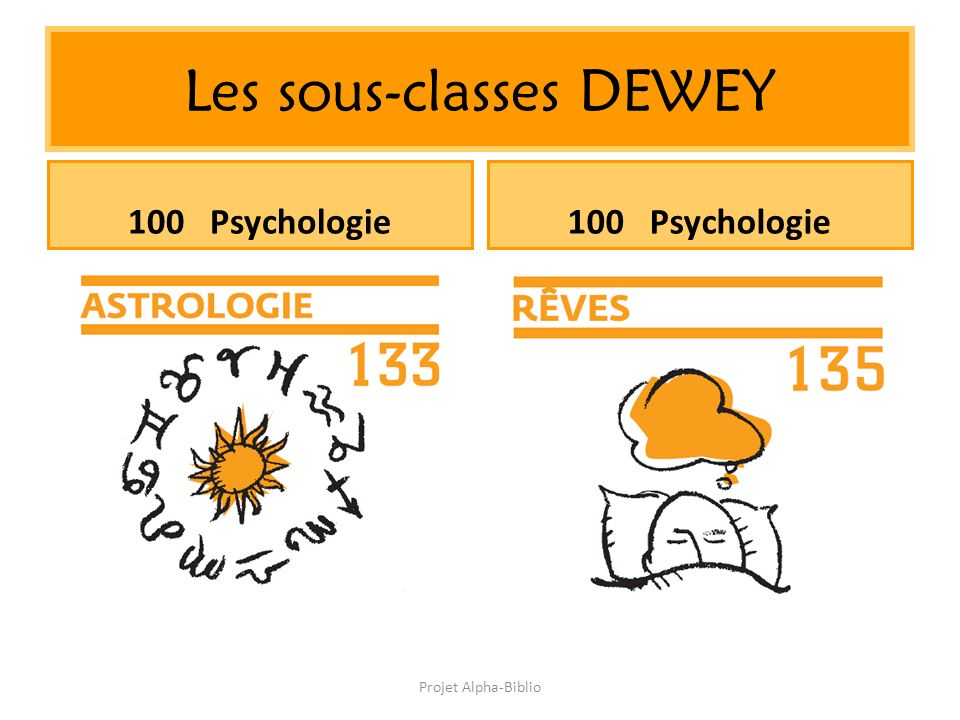 Projet Alpha-Biblio Les sous-classes DEWEY 100 Psychologie