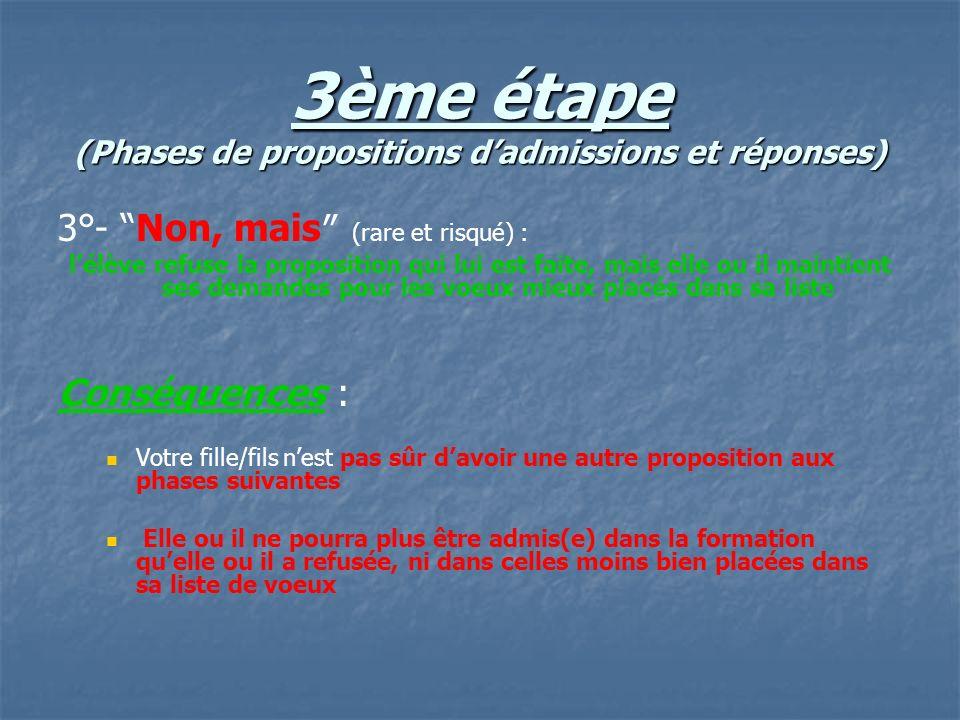 3ème étape (Phases de propositions dadmissions et réponses) 3°- Non, mais (rare et risqué) : lélève refuse la proposition qui lui est faite, mais elle