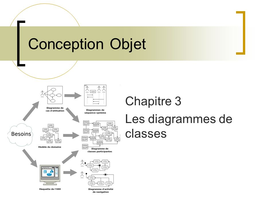 Réaliser un diagramme de classes Un cycle de conception s effectue en cinq étapes : 1.