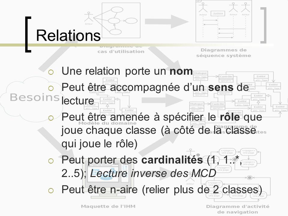 Relations Une relation porte un nom Peut être accompagnée dun sens de lecture Peut être amenée à spécifier le rôle que joue chaque classe (à côté de l