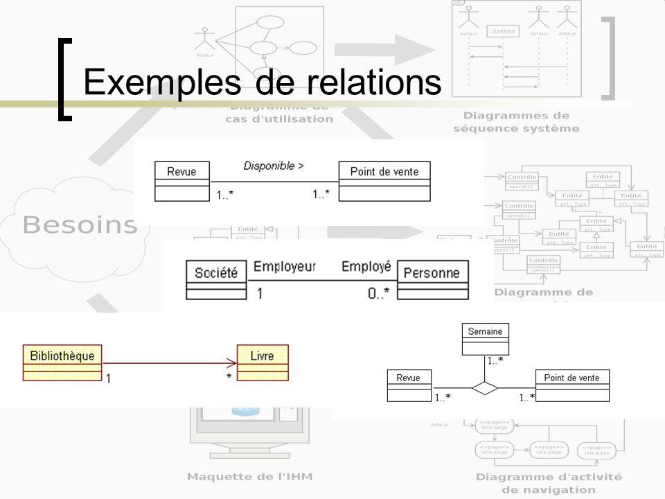 Exemples de relations