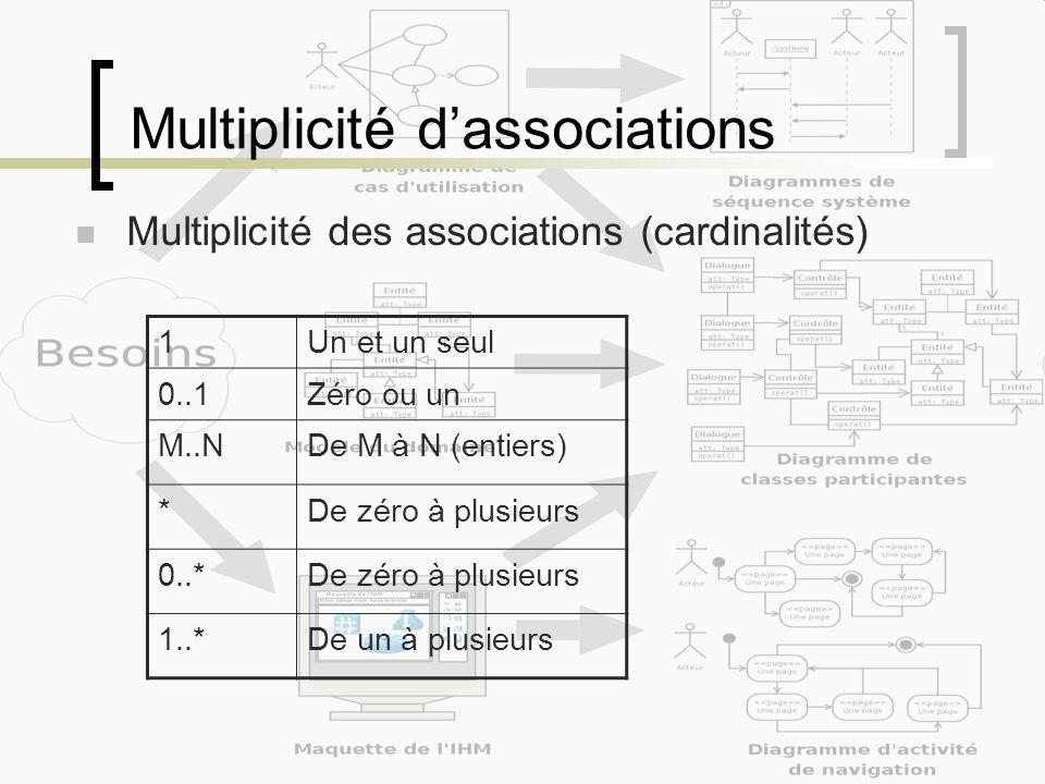 Multiplicité dassociations Multiplicité des associations (cardinalités) 1Un et un seul 0..1Zéro ou un M..NDe M à N (entiers) *De zéro à plusieurs 0..*