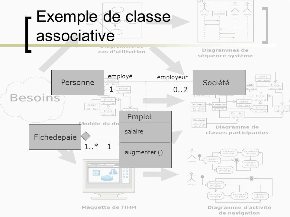 Exemple de classe associative Personne Société 1 0..2 employé employeur Emploi salaire augmenter () Fichedepaie 11..*