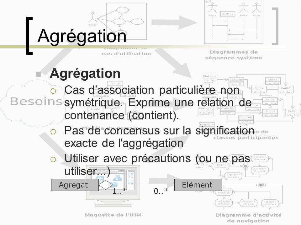 Agrégation Cas dassociation particulière non symétrique. Exprime une relation de contenance (contient). Pas de concensus sur la signification exacte d