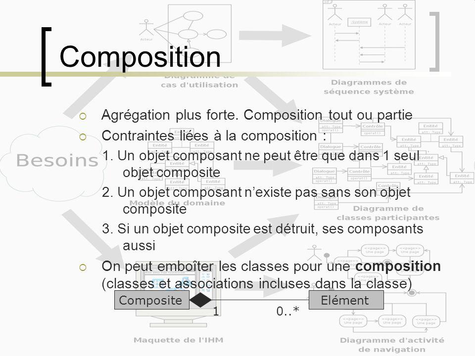 Composition Agrégation plus forte. Composition tout ou partie Contraintes liées à la composition : 1. Un objet composant ne peut être que dans 1 seul