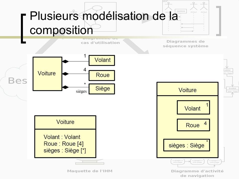 Plusieurs modélisation de la composition