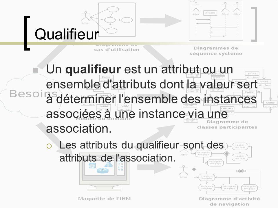 Qualifieur Un qualifieur est un attribut ou un ensemble d'attributs dont la valeur sert à déterminer l'ensemble des instances associées à une instance