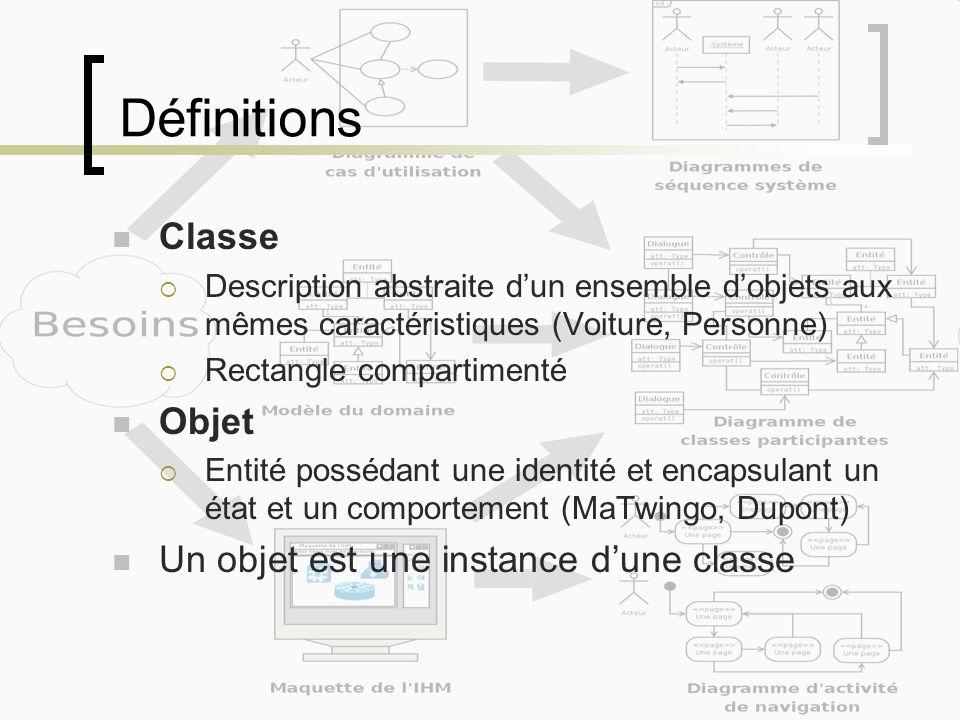 Définitions Attribut Type dinformation contenue dans une classe (couleur, cylindrée, etc) Opération Ce quune classe peut faire Spécification dun service offert par la classe Association Relation sémantique durable entre 2 classes (Personne possède Voiture)