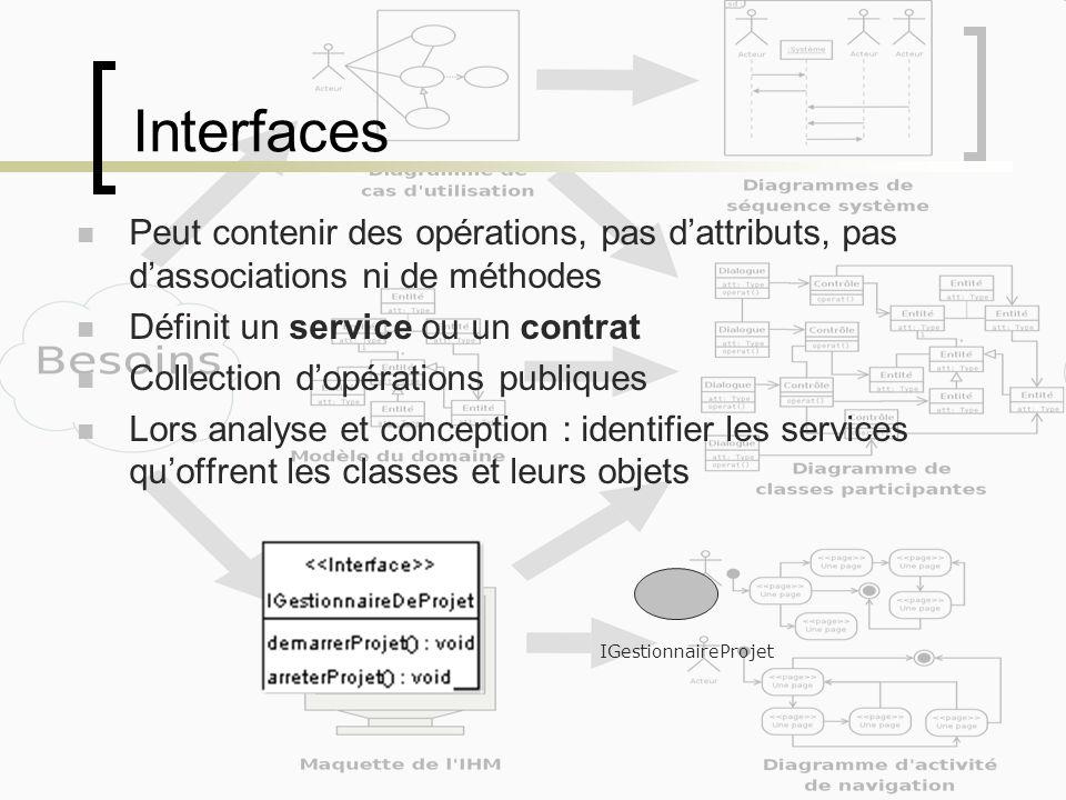 Interfaces Peut contenir des opérations, pas dattributs, pas dassociations ni de méthodes Définit un service ou un contrat Collection dopérations publ