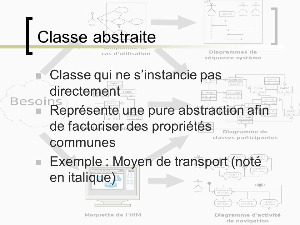 Classe abstraite Classe qui ne sinstancie pas directement Représente une pure abstraction afin de factoriser des propriétés communes Exemple : Moyen d