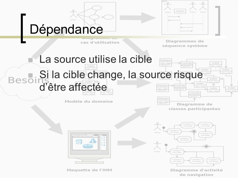 Dépendance La source utilise la cible Si la cible change, la source risque dêtre affectée